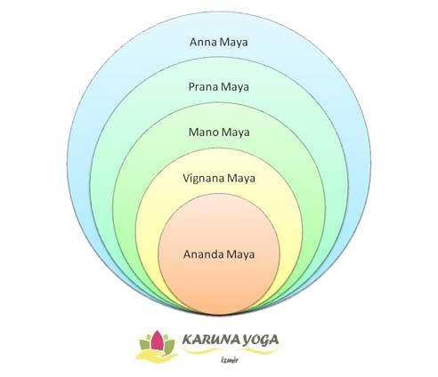koshalar - Enerji Bedeni (Pranamaya Kosha)